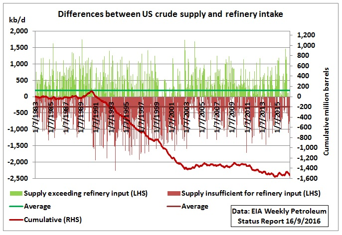 differences_us_crude_supply_refinery_input_1983-sep2016
