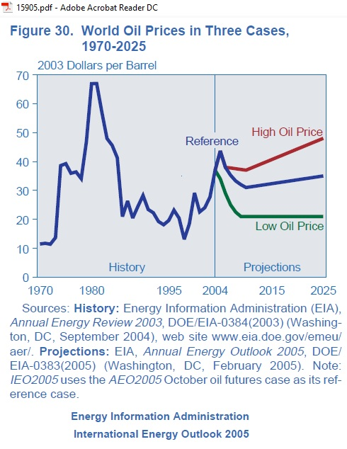 EIA_2005_oil-price-scenarios_2025