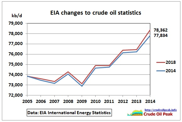 EIA_crude_stat-changes_2014_in_2018