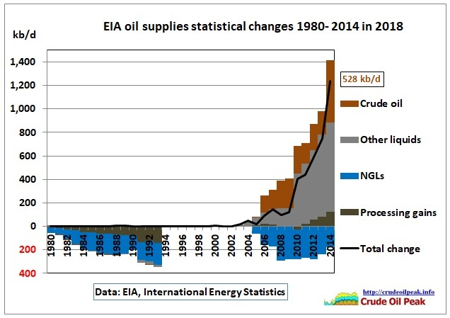 EIA_oil_supplies_stat-changes_2014_in_2018