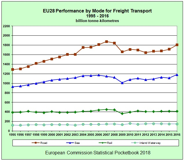 EU28_Freight-transport-by-mode_1995-2016