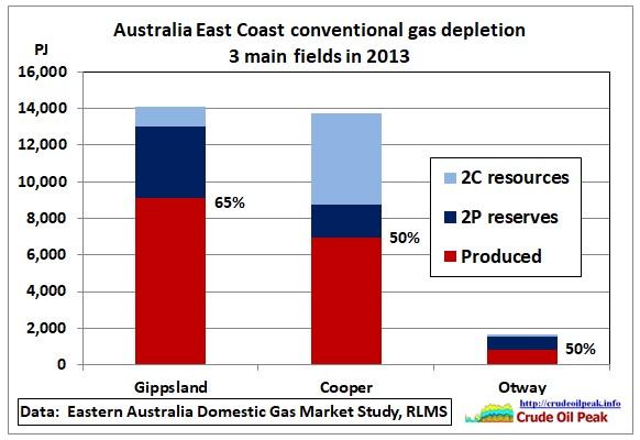 East-Coast_conv-gas-depletion_2013