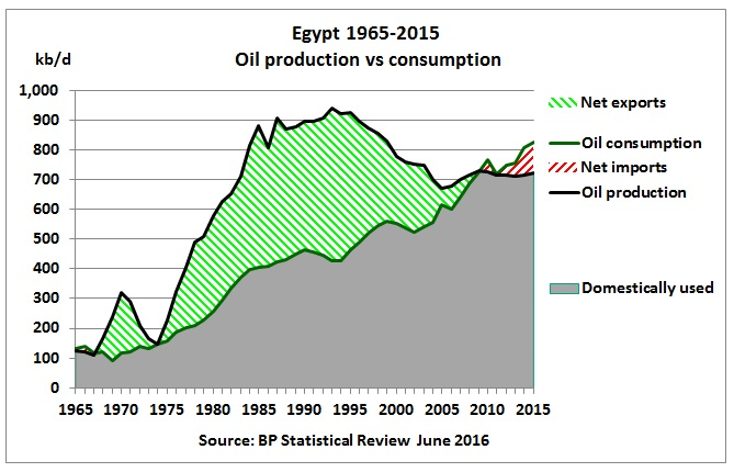 egypt_oil_production_vs_consumption_1965-2015