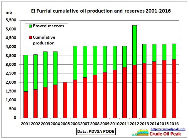 El-Furrial_cumulative_and_reserves_2001-16