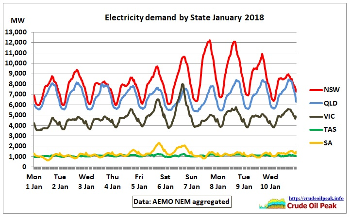 Electricity_demand_by_State_1H-Jan2018