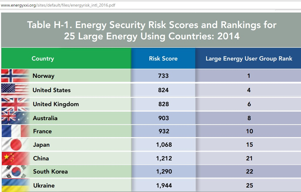 Energy_security_risks_2014