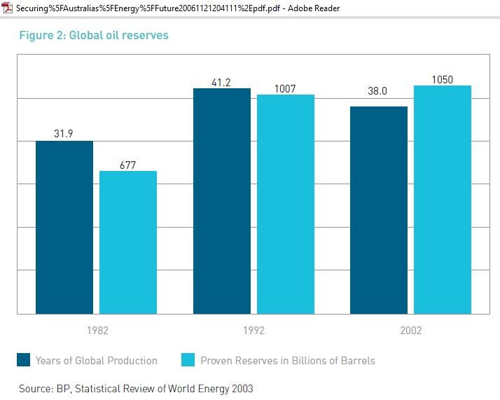 Energy_white_paper_2004_BP_oil_reserves