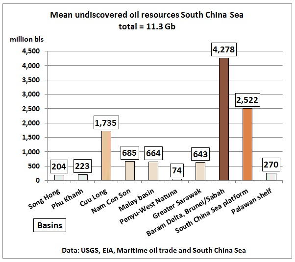 Estimated_undiscovered_resources_South_China_Sea_USGS