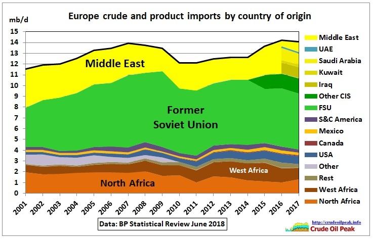 Europe-crude-product-imports_2001-2017