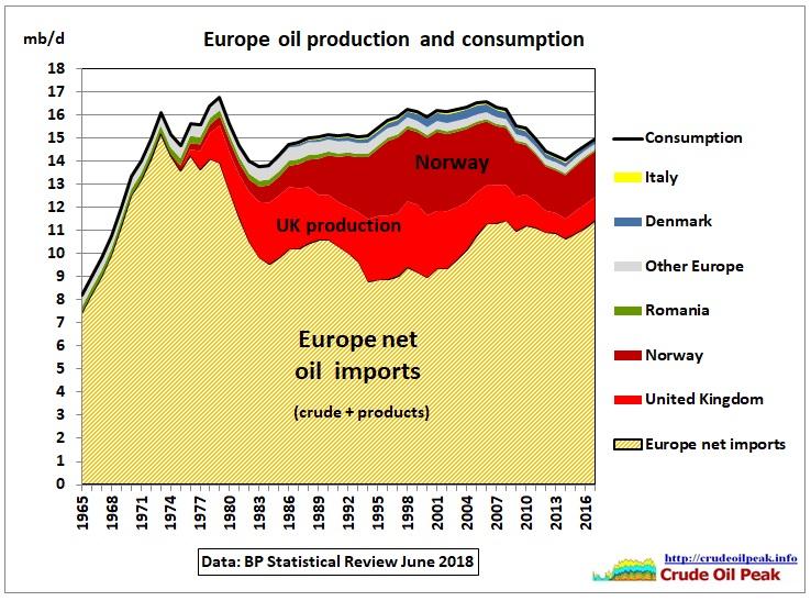 Europe_consumption_imports_1965-2017