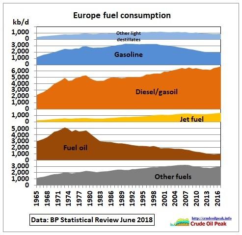 Europe_fuel_consumption_1965-2017