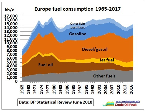 Europe_fuel_consumption_stacked_1965-2017