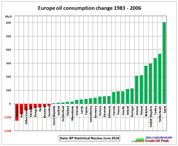 Europe_oil_consumption_change_1983-2006