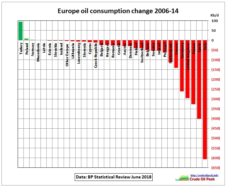 Europe_oil_consumption_change_2006_14