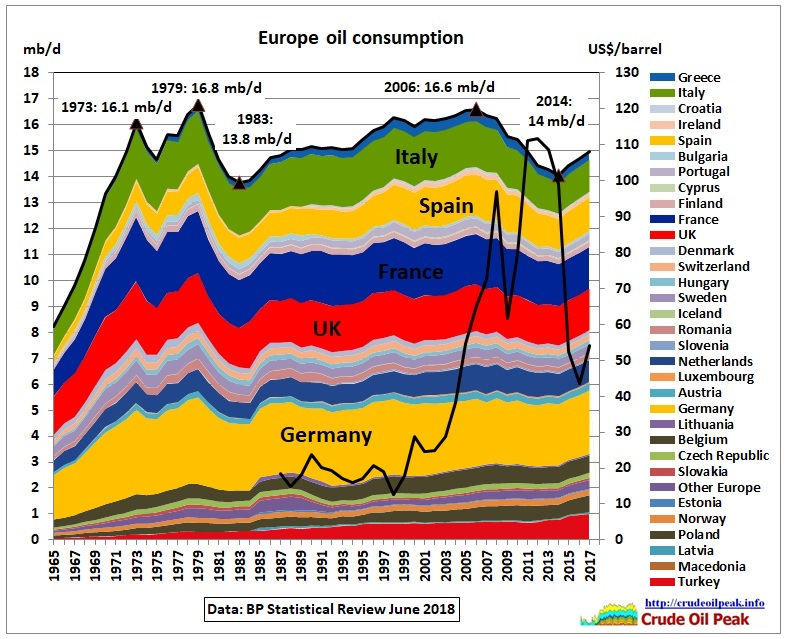 Europe_oil_consumption_price_1965-2017