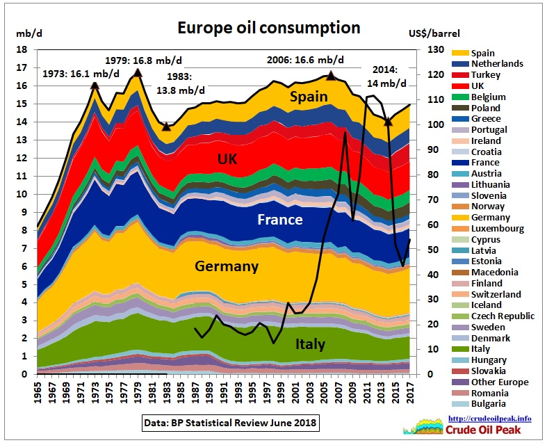 Europe_oil_consumption_price_1965_2017