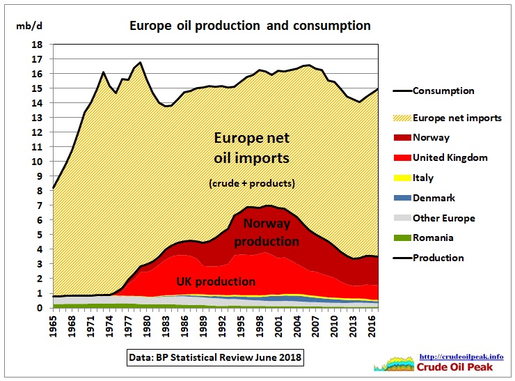 Europe_production_imports_1965-2017