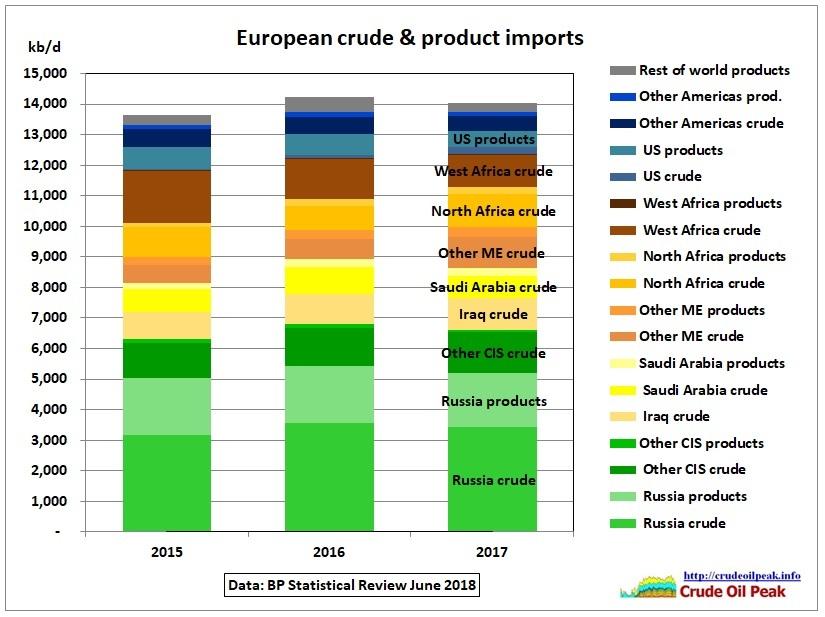European_crude_prod_imports_2015-17