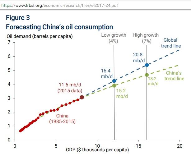 FED-California_China_forecast_2025