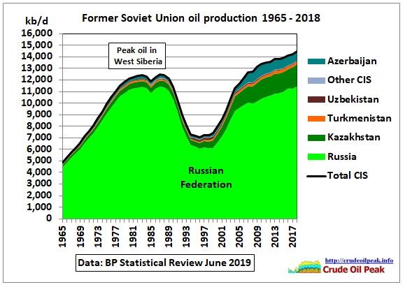 FSU-oil-production_BP-1965-2018