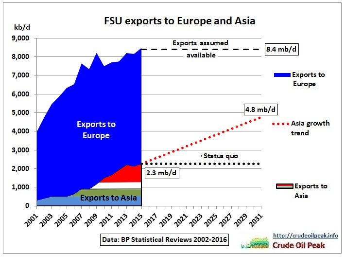 FSU_oil_exports_Europe_Asia_2001-2015-2031