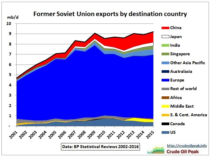 FSU_oil_exports_by_destination_2001-2015