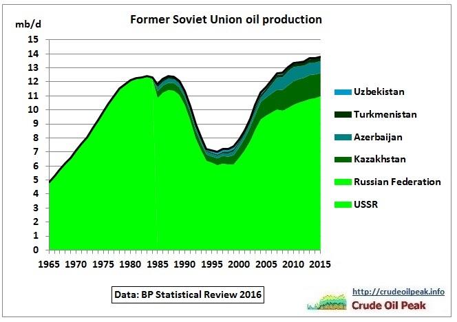 FSU_oil_production_1965-2015