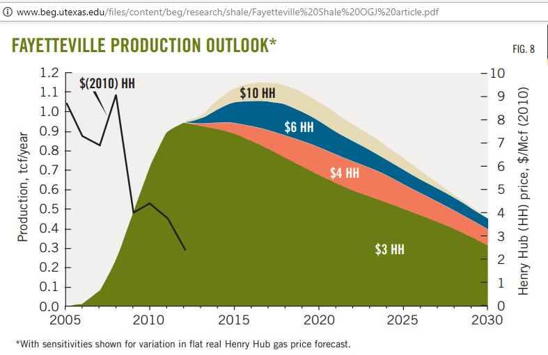 Fayette_gas_production_outlook_2005-2030