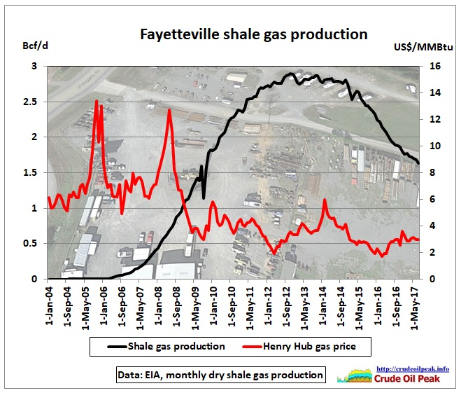 Fayetteville_shale_gas_production_2004-Jul2017