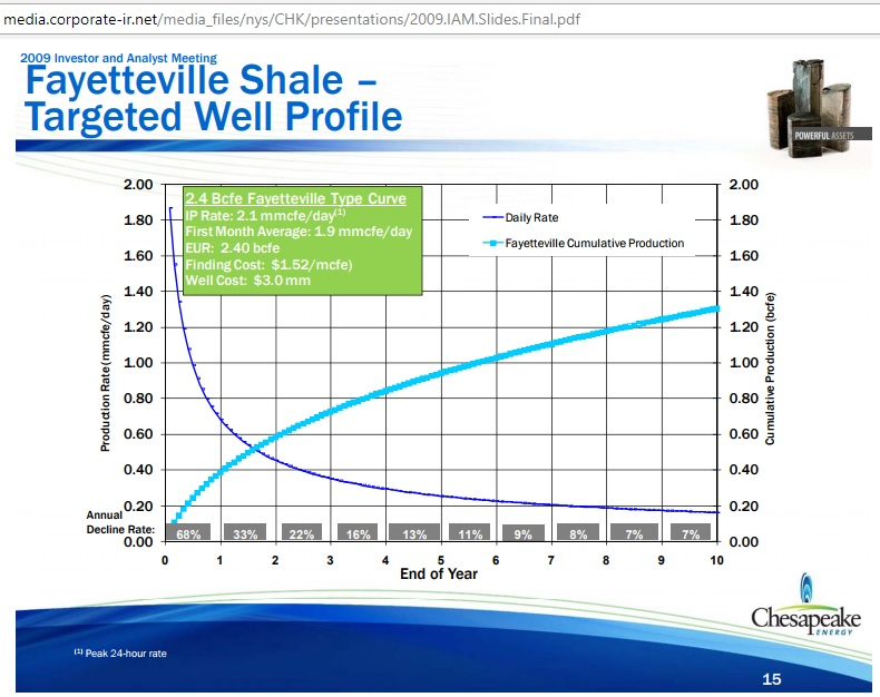Fayetteville_targeted_well_profile_Oct2009