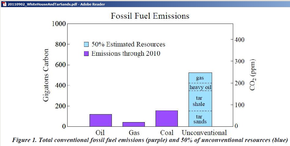 Fig1_Fossil_Fuel_Emissions_Hansen_Aug_2011