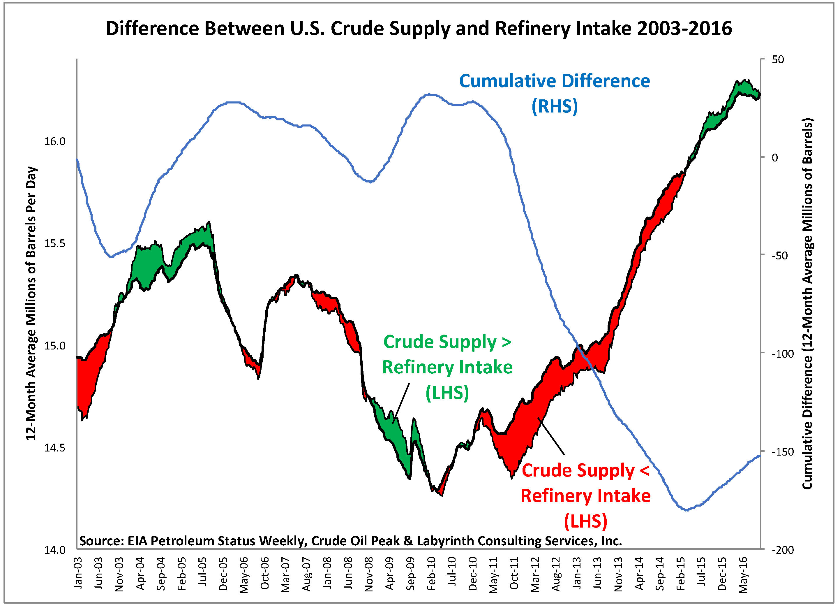 figure-4-aeb_differences-between-us-crude-supply-and-refinery-intake-2003-16