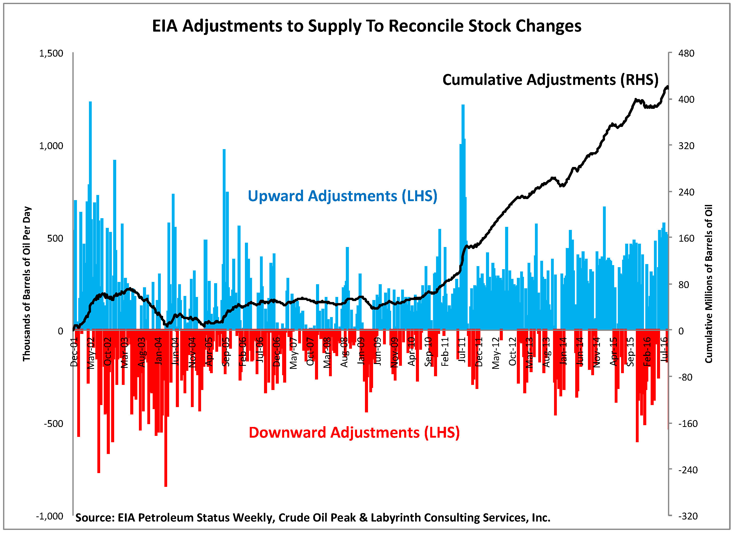figure-5-eia-adjustments-to-supply-to-reconcile-stock-changes