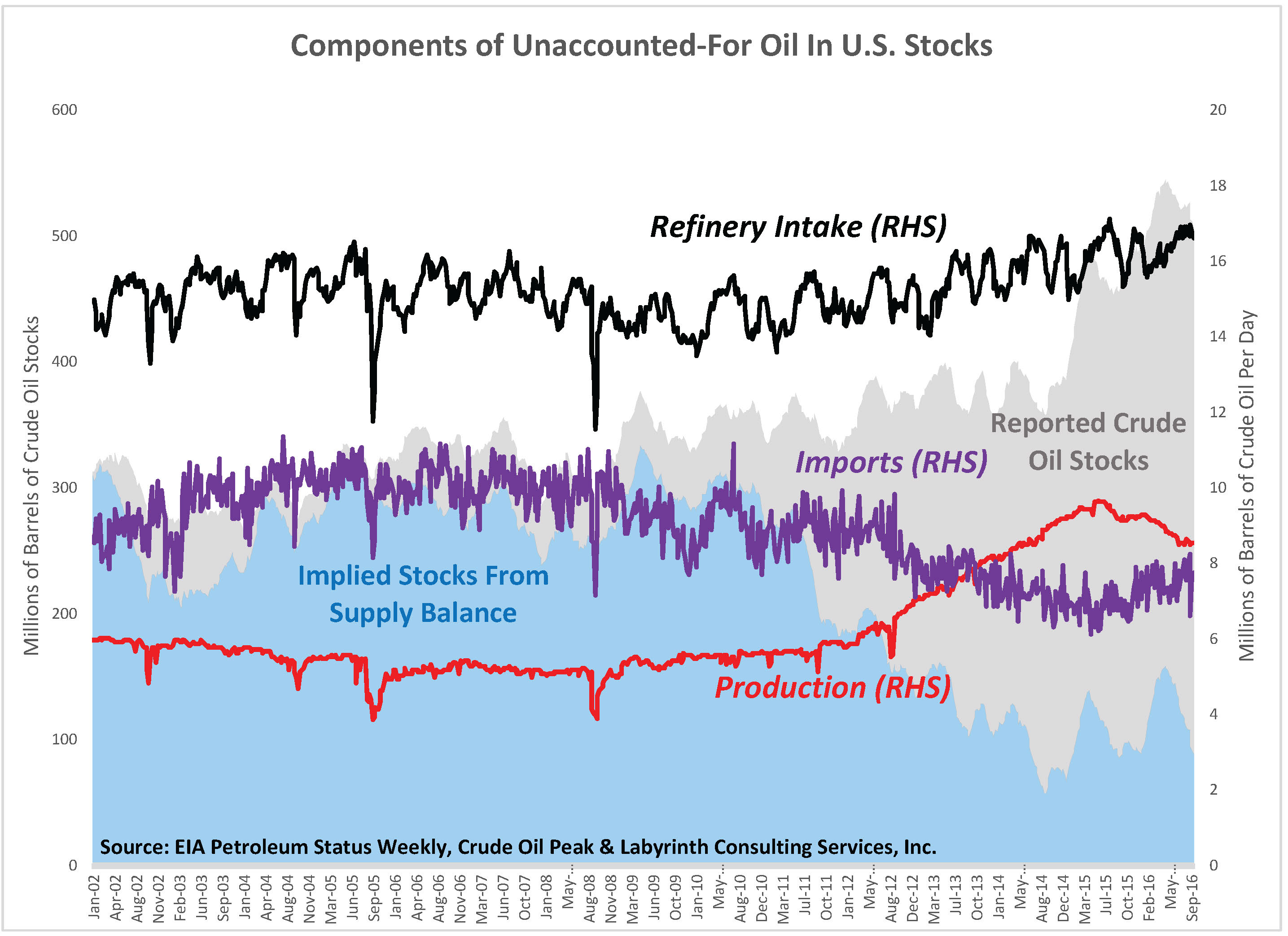 figure-7-components-of-unaccounted-for-oil-in-u-s-stocks