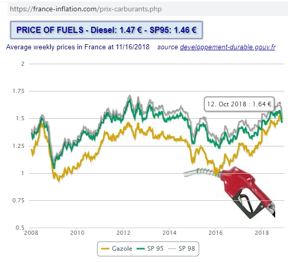 France-price-fuels_2008-2018