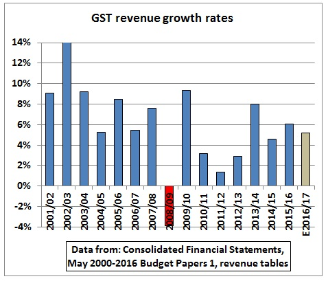 GST_growth_rates_2001-2016