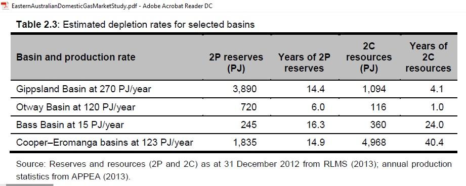 Gas-depletion-rates_2012-13
