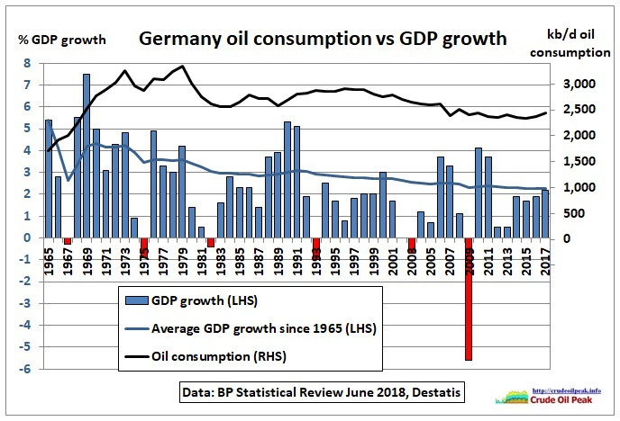 Germany_oil_consumption_GDP-growth_1965-2017
