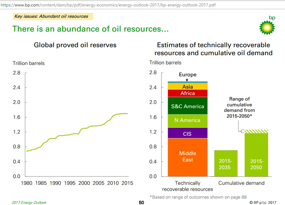 Global_proved_reserves_1980-2015_resources