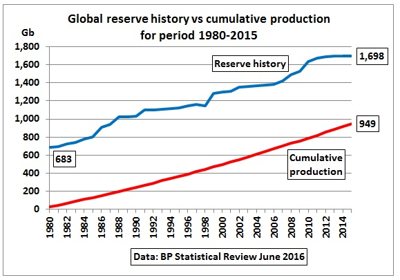 Global_reserve_history_cumulative_production_80-15