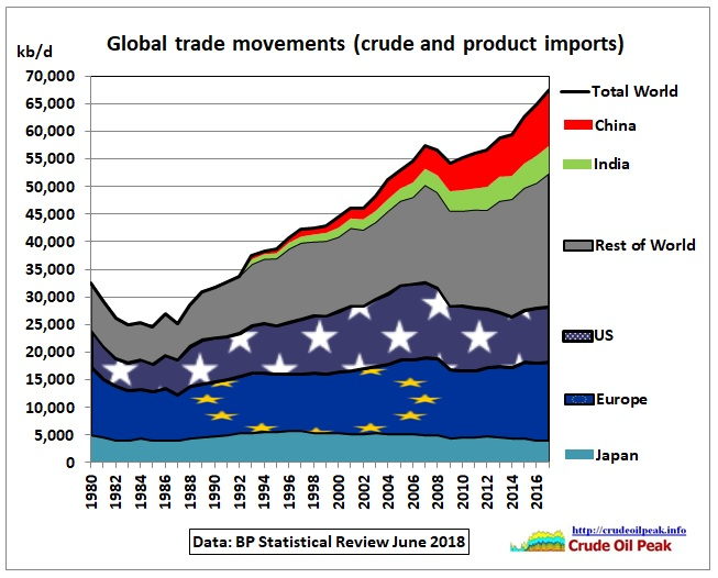 Global_trade_movements_1980-2017