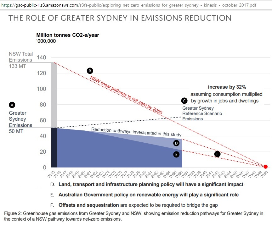 Greater_Sydney_emission-scenarios_2050