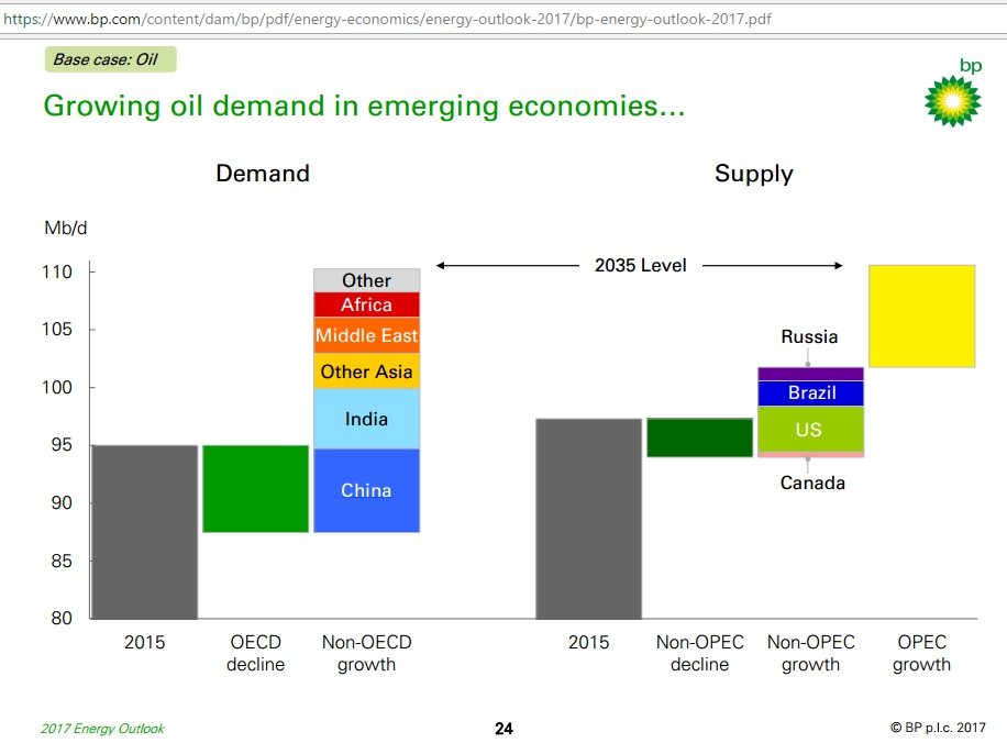 Growing_oil_demand_to_2035