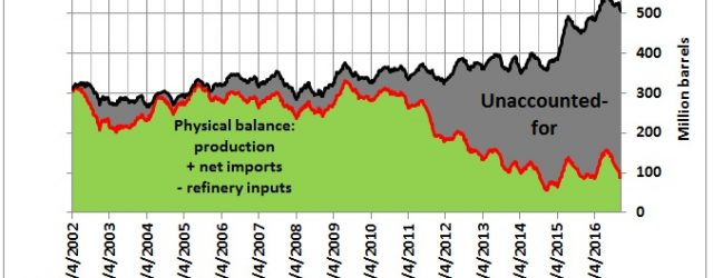This is a joint post with Art Berman, a geological consultant based in Houston, Texas, and may be seen also on his websitehttp://www.artberman.com/ U.S. crude oil storage is filling up […]