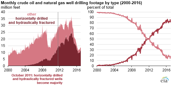 Horizontal_fracked_footage_2000-16