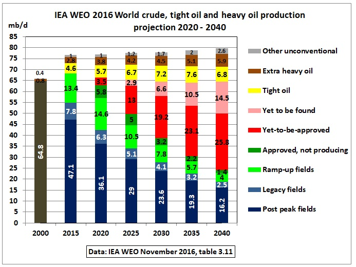 IEA_WEO-2016_crude_oil_table_3-11