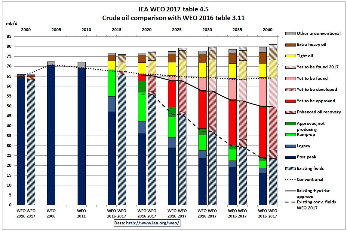 IEA_WEO_2017_crude_comparison_2016