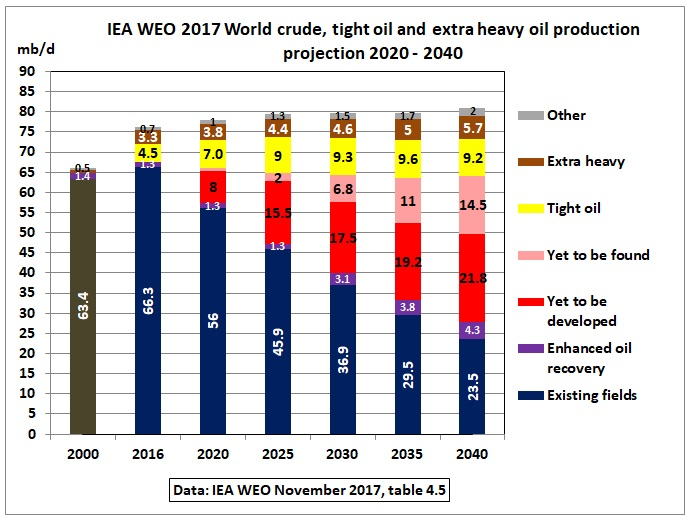 IEA_WEO_2017_crude_oil_table_4-5