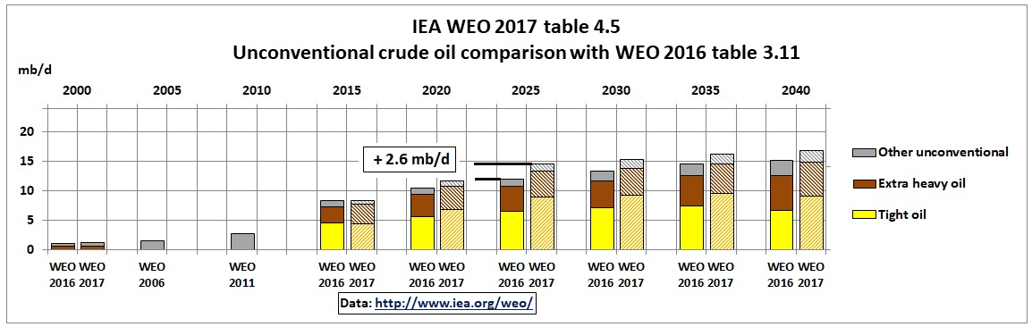 IEA_WEO_2017_unconventional_comparison_2016