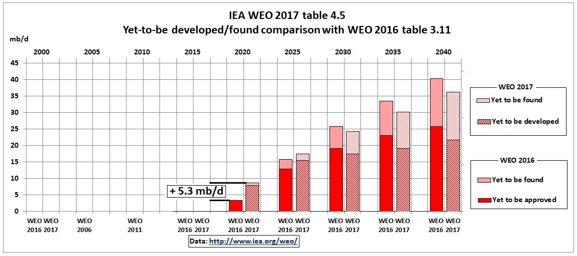 IEA_WEO_2017_yet-to-approve_comparison_2016